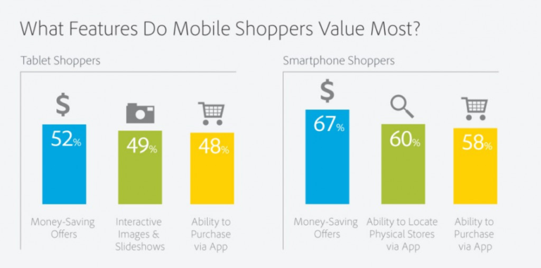 what features do mobile shoppers value most